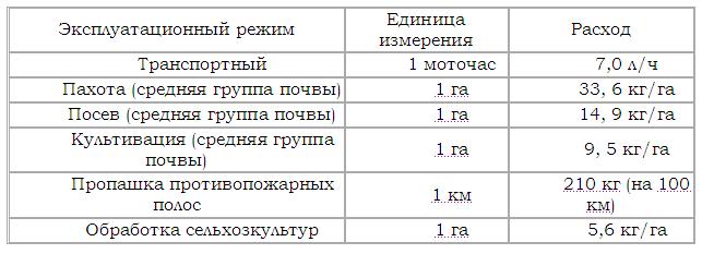 МТЗ 82